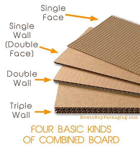 Types of Packaging   Corrugated Boxes   How to Buy Packaging