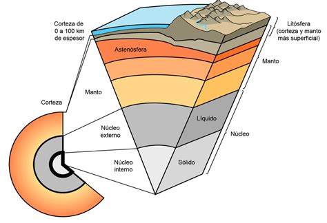 U 5: La Geosfera: Minerales y rocas