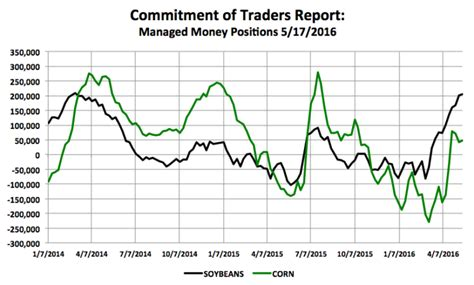 U.S. Corn And Soybeans Update: 2016 Price Forecasting