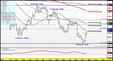 U.S. Corn Futures Trading Outlook: Weighing Market Risks ...