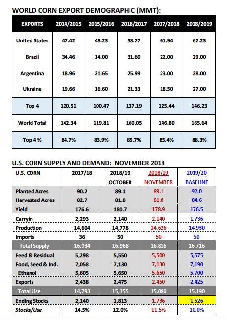 U.S. Corn Market Update (November 26): Soybean Concerns ...