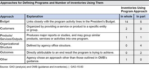U.S. GAO   Government Efficiency and Effectiveness ...