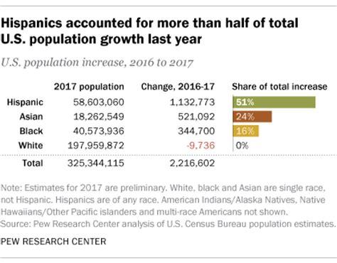 U.S. Hispanic population growth has leveled off | Pew ...