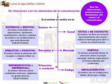 UD 2: Adecuación comunicativa. Funciones del lenguaje ...