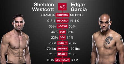UFC 195 Fight Pass Results: Westcott vs Garcia | BJPenn.com