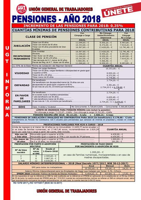 UGT Informa Tabla Pensiones Mínimas SS, Clases Pasivas y ...