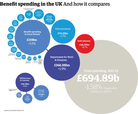 UK welfare spending: how much does each benefit really ...