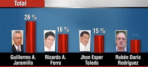 Última encuesta de intención de voto a la Alcaldía de Ibagué