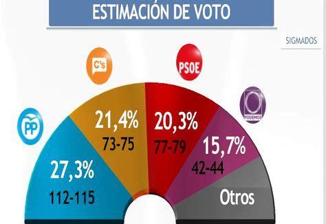 Última encuesta de Sigma Dos para Mediaset: El PP sigue ...