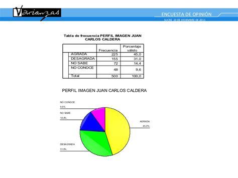 Ultima encuesta varianza municipio sucre estado miranda
