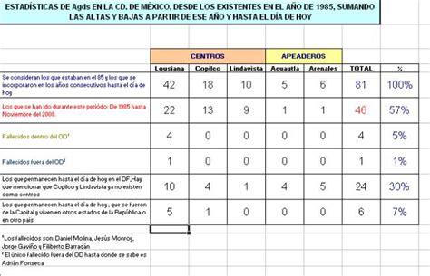 Últimas estadísticas sobre el Opus Dei en México - Opus ...
