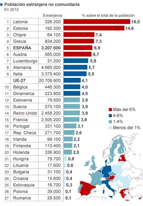 Un populismo sin base estadística | Internacional | EL PAÍS