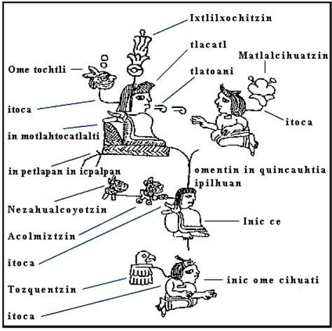 un sitio sobre el idioma náhuatl