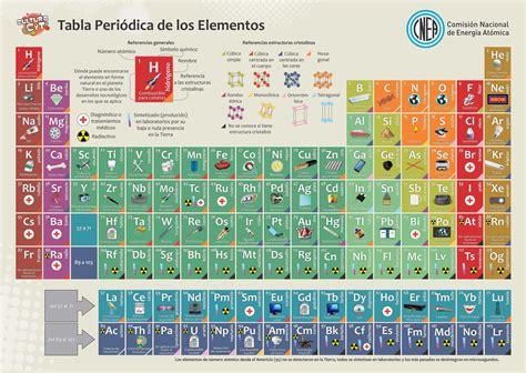 Una innovadora tabla periódica de los elementos