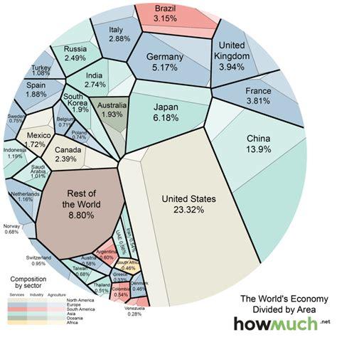 Una mappa che mostra l'intera economia mondiale