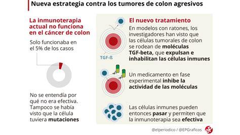 Una nueva estrategia de inmunoterapia cura el cáncer de ...