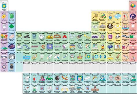 Una tabla periódica interactiva para entender realmente ...