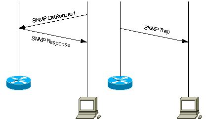 Understanding Simple Network Management Protocol  SNMP ...