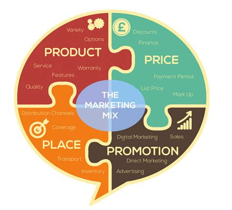 Understanding the Marketing Mix and the 4 Ps   Digital ...