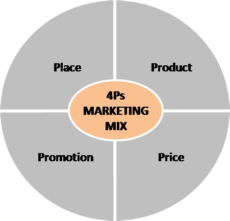 Understanding the Marketing Mix Concept   4Ps