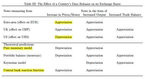 Une inflation supérieure aux attentes entraine t elle une ...