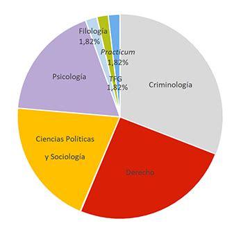 UNED | COMUNICACIÓN Nuevo Grado en Criminología de la UNED ...
