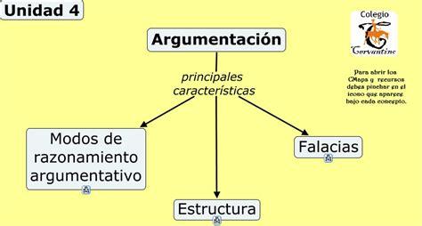 Unidad 4. Argumentación