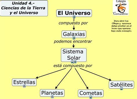 Unidad 4. Ciencias de la Tierra y el Universo