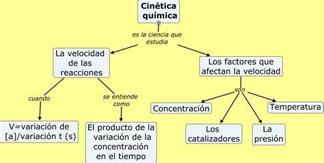 Unidad 4. Cinética química