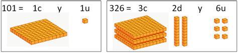 Unidades, decenas y centenas   Matemáticas primaria