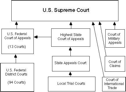 united state court images | supreme court federal courts ...