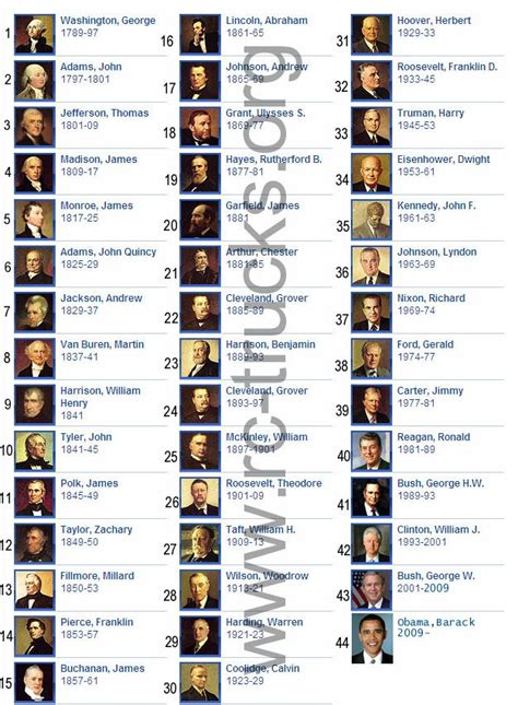 United States of America   List of All Presidents of the ...