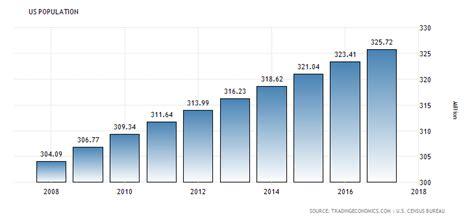 United States Population | 1900-2018 | Data | Chart ...