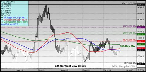 US Corn And Soybeans Weekly Review: Prices Rangebound