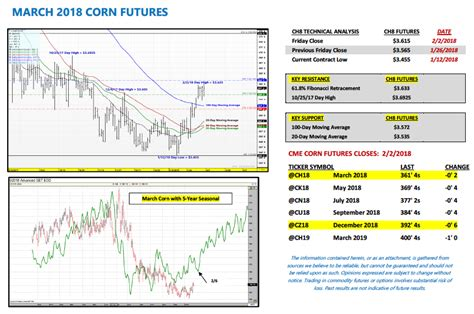 US Corn Weekly Market Outlook: Working Off Excess Supply ...
