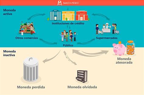 Usa o cambia tus monedas, canje, Banco de México