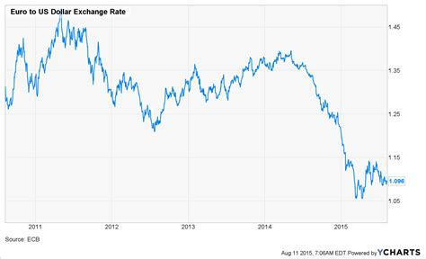 Usd euro dollar exchange rate