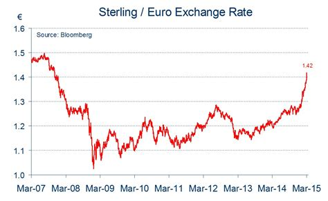 Usd pound sterling exchange rate