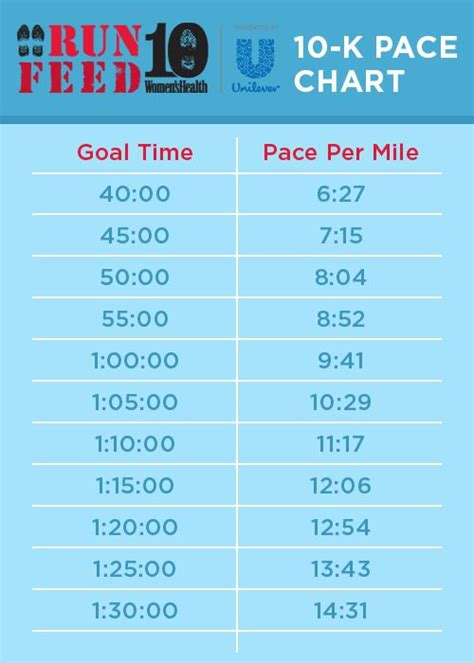 Use this 10K-pace-chart to determine the average pace per ...