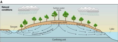 USGS Ground water in the Great Lakes Basin : the case of ...