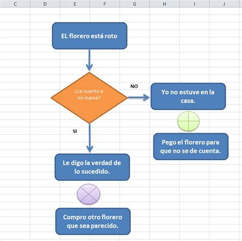 Uso de las formas de diagrama de flujo « Formas En Excel ...