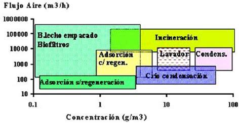 Utilización de Biofiltros para el tratamiento de Gases