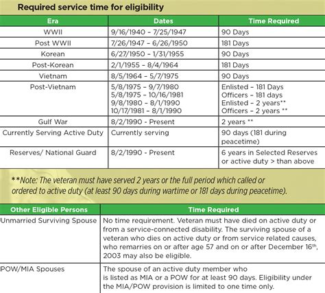 VA Loans FAQ's – NLC Loans