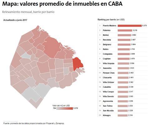 Valor del metro cuadrado por barrios de Buenos Aires ...