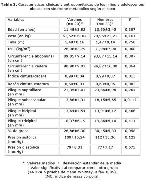 Valores acido urico pediatria - que no se debe comer ...