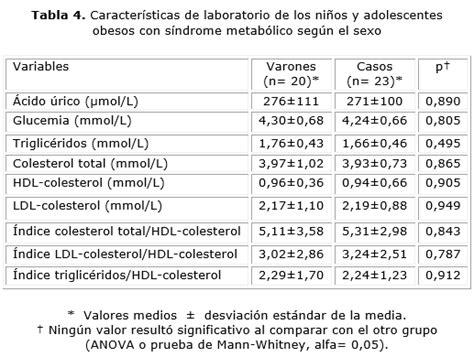 Valores de referencia de acido urico en ninos   nivel ...