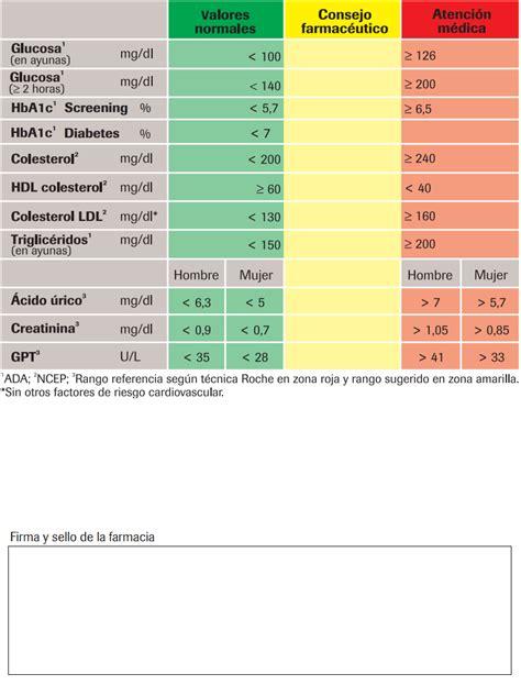 Valores normales de acido urico en el cuerpo humano ...