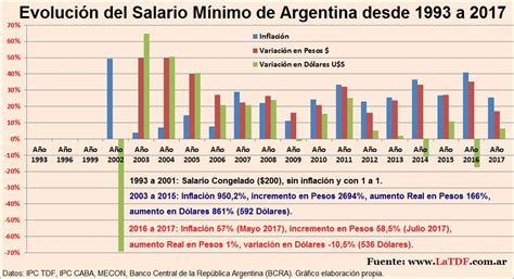 Variación del Salario Mínimo de Argentina  Inflación ...