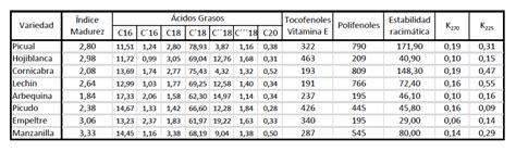 Variedades de aceitunas, subespecies de olivos cultivables ...