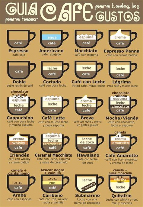 Variedades de café | Sabores en Recetas